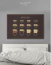 Types of Coffee Canvas Wall Art