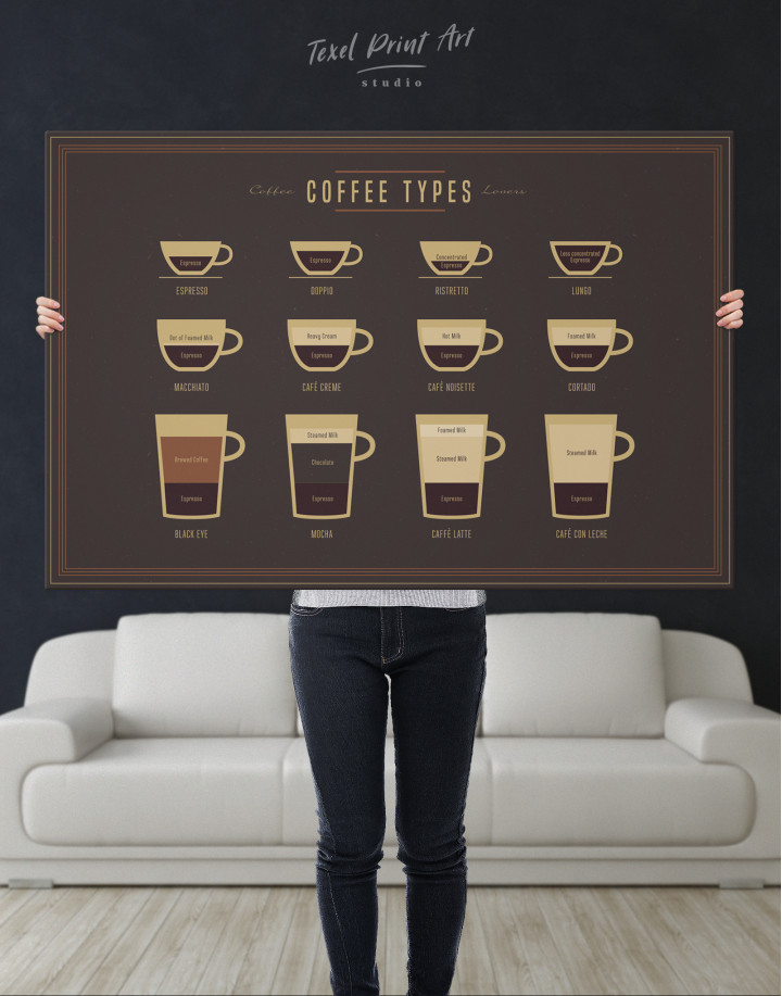Types of Coffee Canvas Wall Art - Image 6
