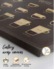 Types of Coffee Canvas Wall Art - Image 5