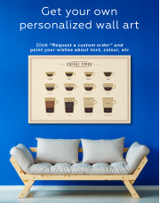 Types of Coffee Canvas Wall Art - Image 4